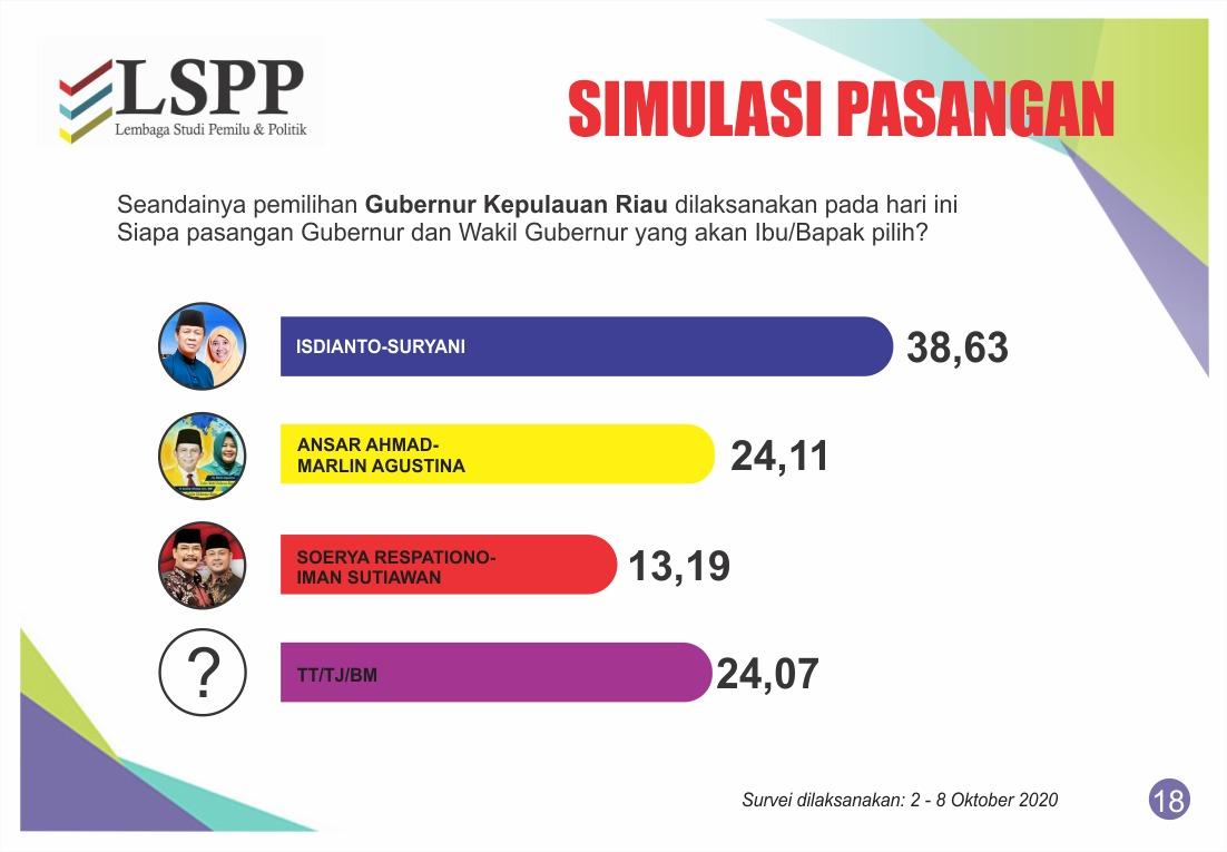 Hasil Survey LSPP (ist)